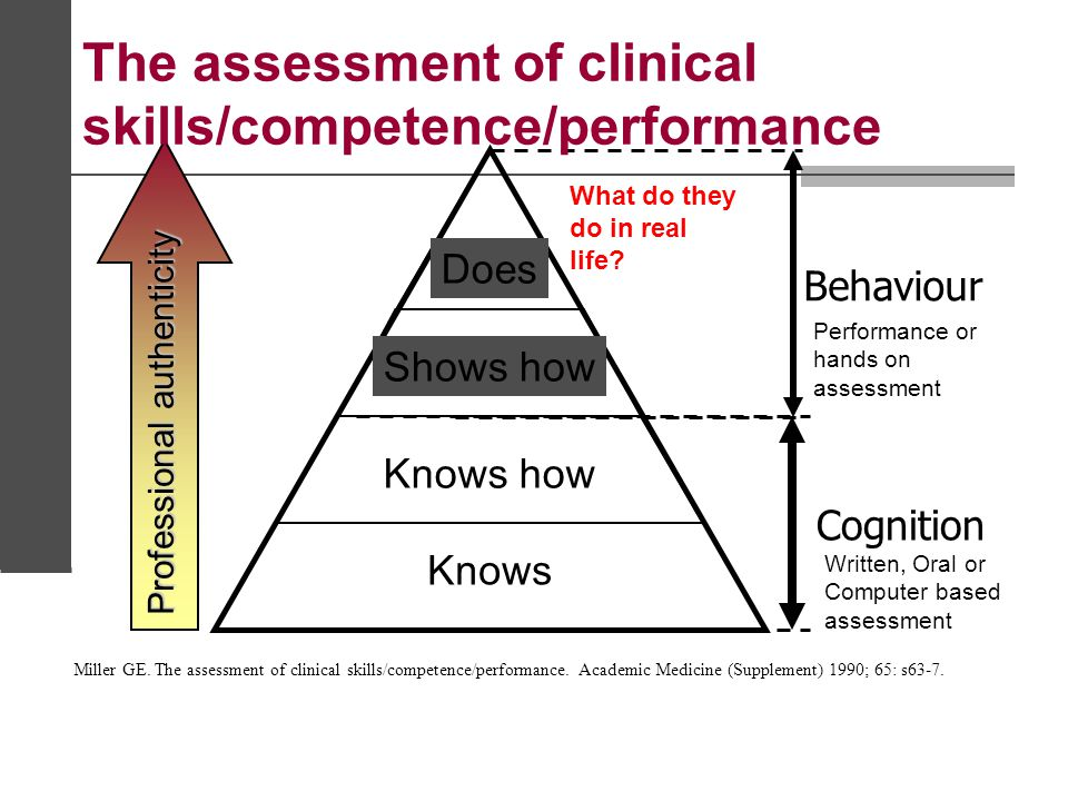 The assessment of clinical skills/competence/performance