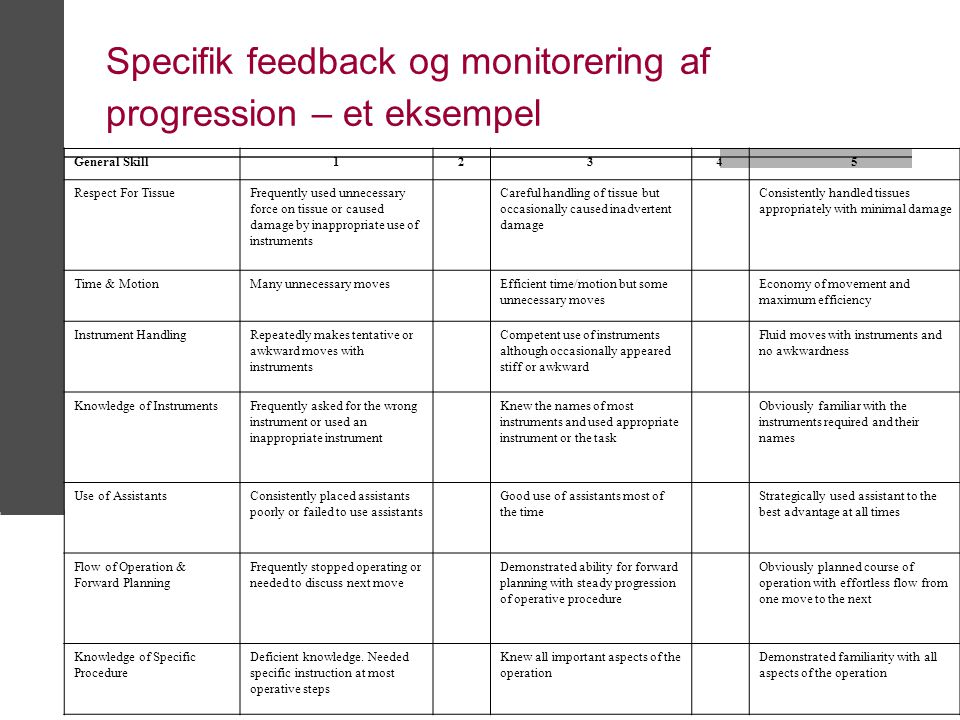 Specifik feedback og monitorering af progression – et eksempel