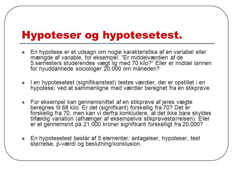 Hypoteser og hypotesetest.