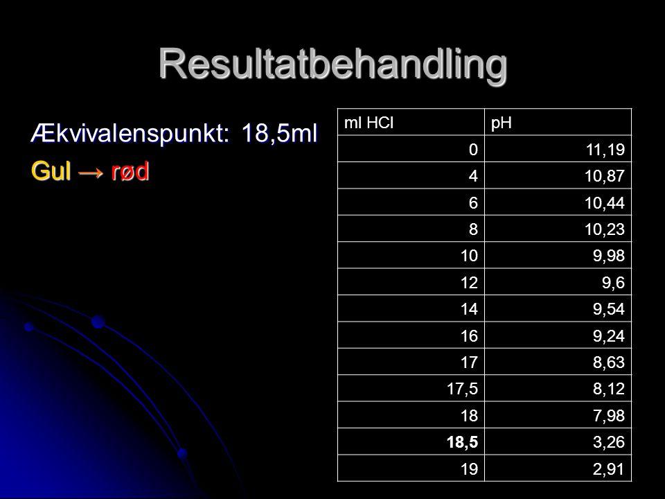 Resultatbehandling Ækvivalenspunkt: 18,5ml Gul → rød ml HCl pH 11,19 4