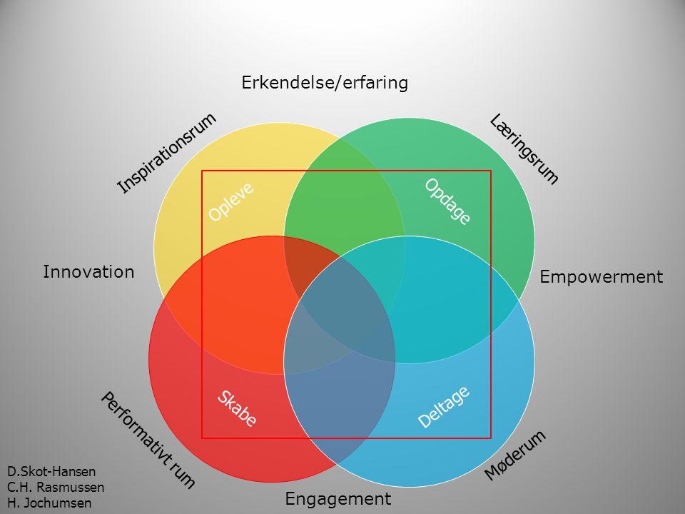 Erkendelse/erfaring Inspirationsrum Læringsrum Opleve Opdage