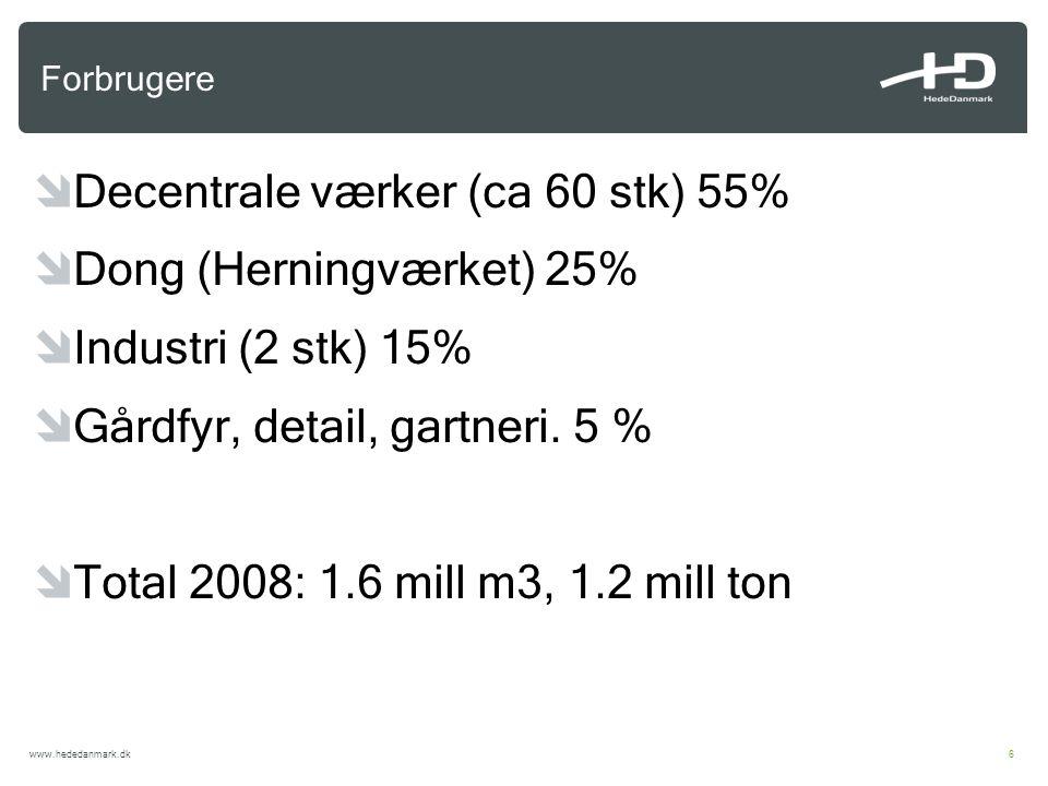 Decentrale værker (ca 60 stk) 55% Dong (Herningværket) 25%