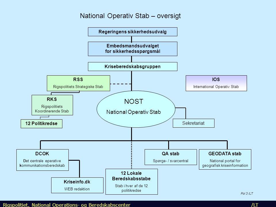 National Operativ Stab – oversigt