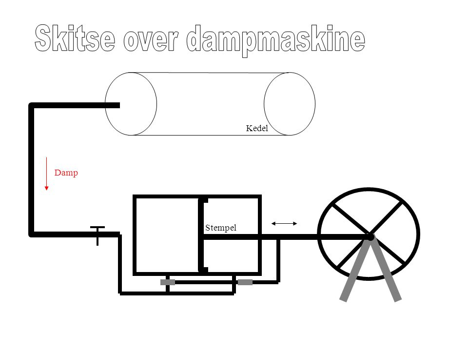 Skitse over dampmaskine