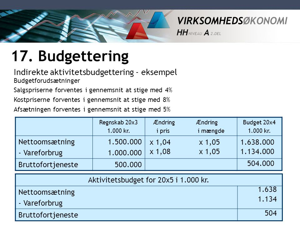 Aktivitetsbudget for 20x5 i kr.