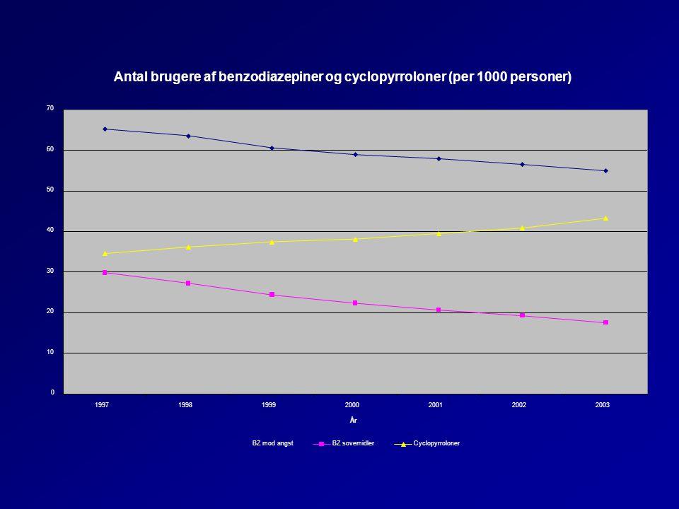 Antal brugere af benzodiazepiner og cyclopyrroloner (per 1000 personer)