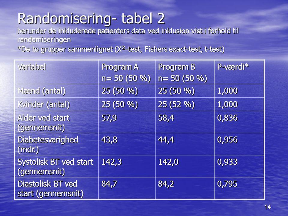Randomisering- tabel 2 herunder de inkluderede patienters data ved inklusion vist i forhold til randomiseringen *De to grupper sammenlignet (X²-test, Fishers exact-test, t-test)