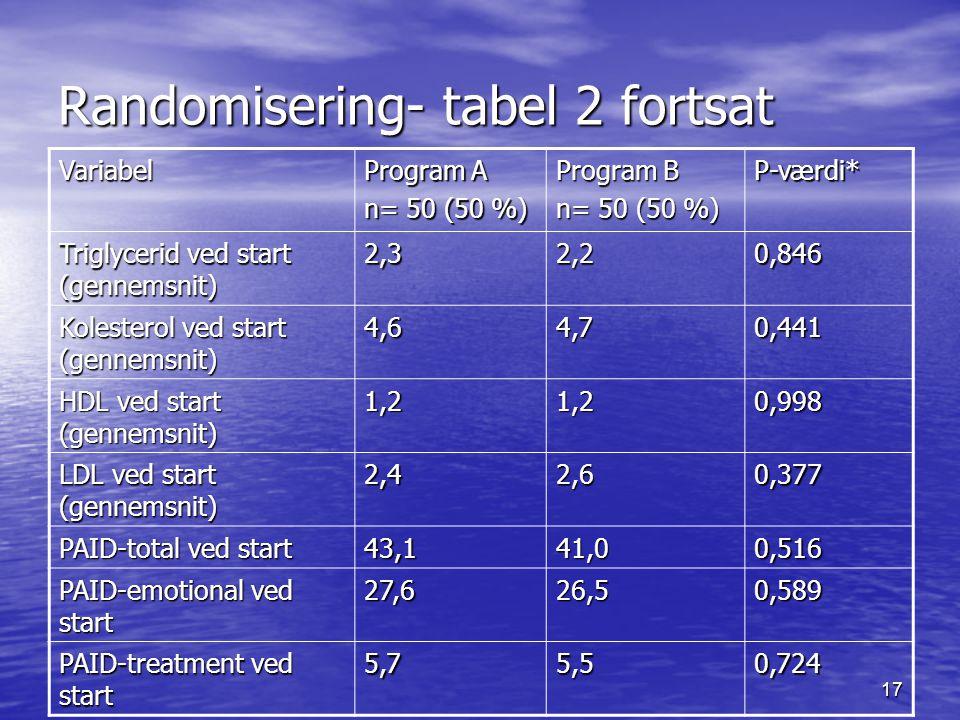 Randomisering- tabel 2 fortsat