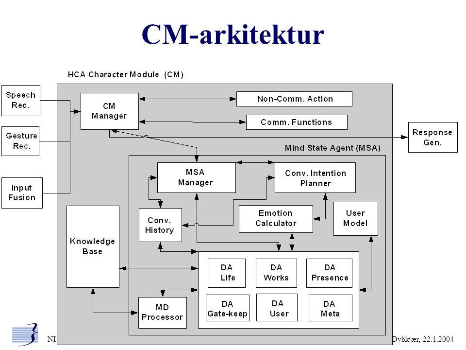 CM-arkitektur