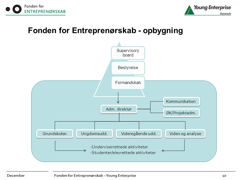 Fonden for Entreprenørskab - opbygning