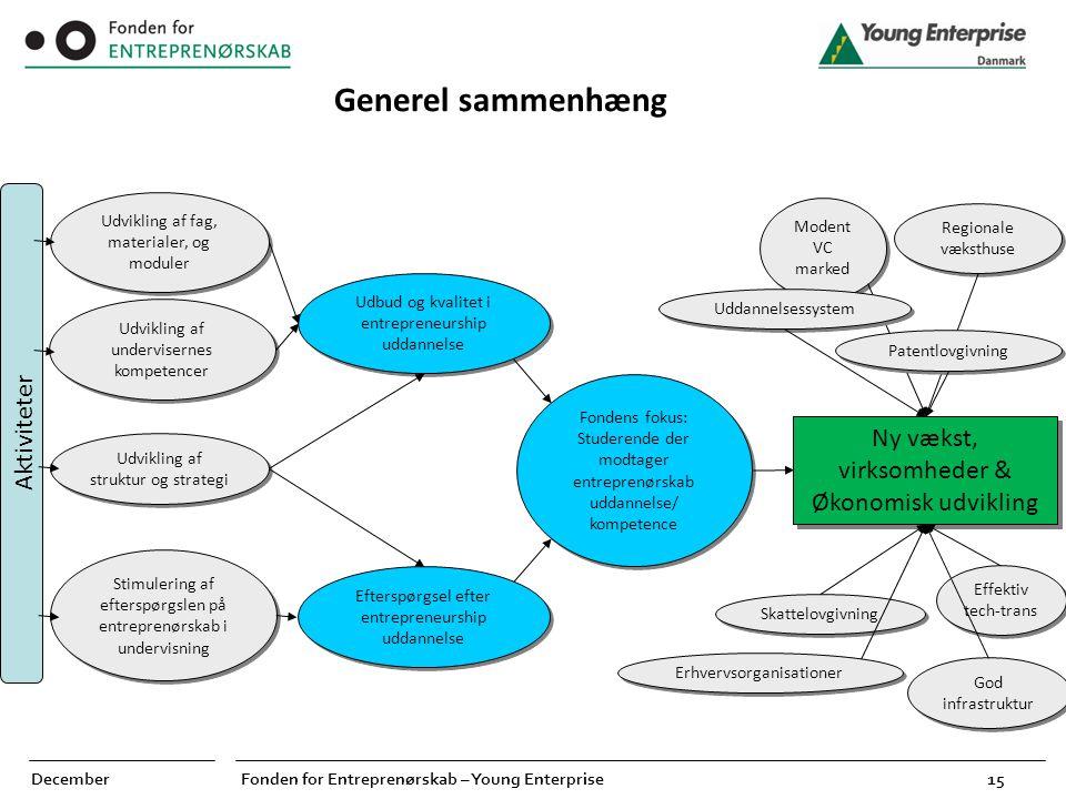 Generel sammenhæng Aktiviteter Ny vækst, virksomheder &