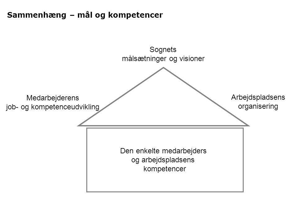 Sammenhæng – mål og kompetencer