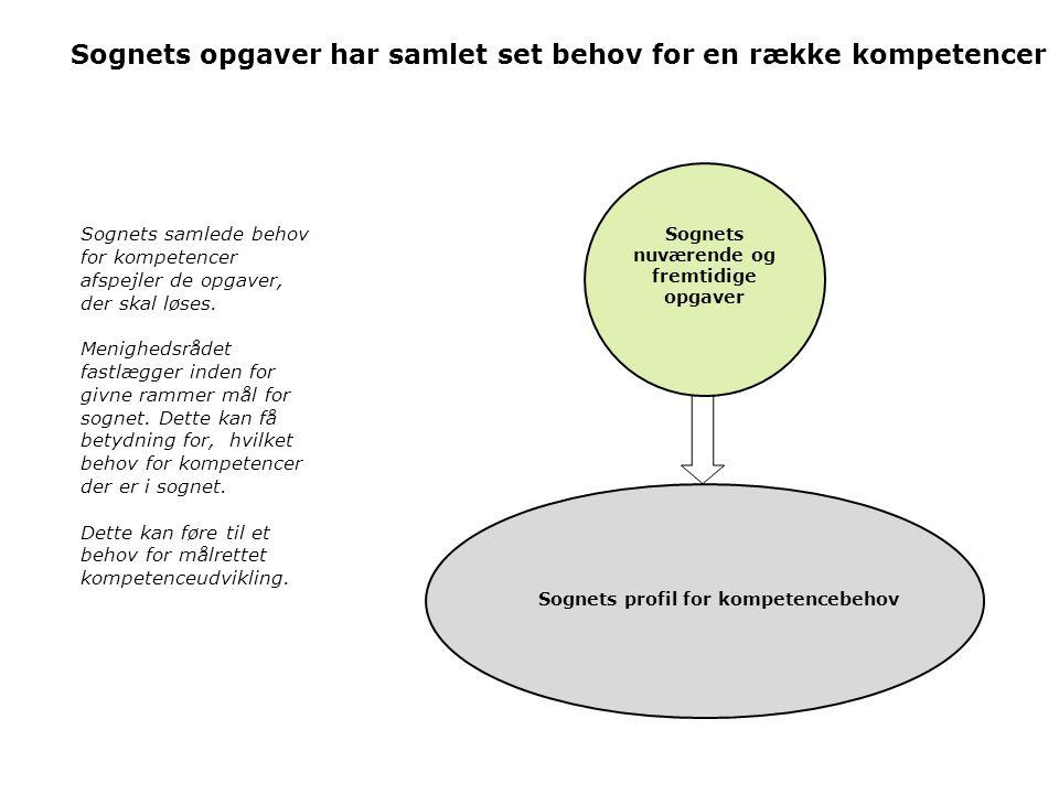 nuværende og fremtidige opgaver Sognets profil for kompetencebehov