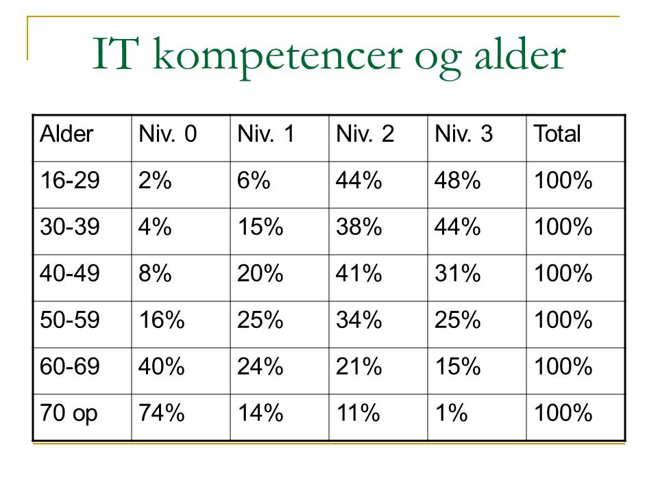 IT kompetencer og alder