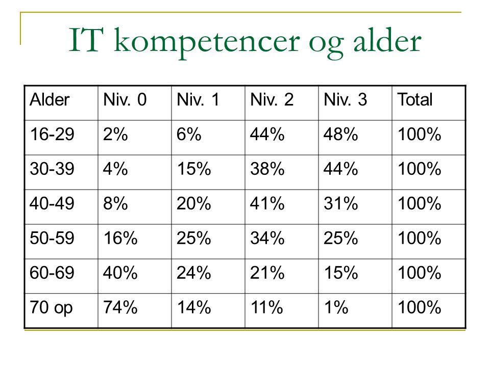 IT kompetencer og alder