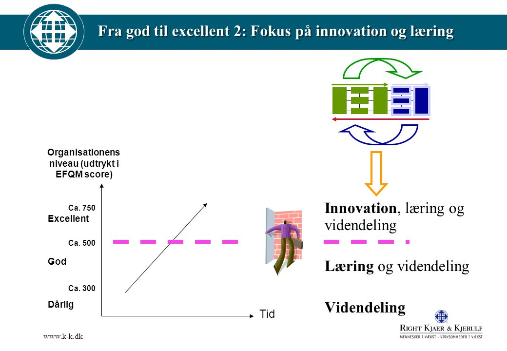 Fra god til excellent 2: Fokus på innovation og læring