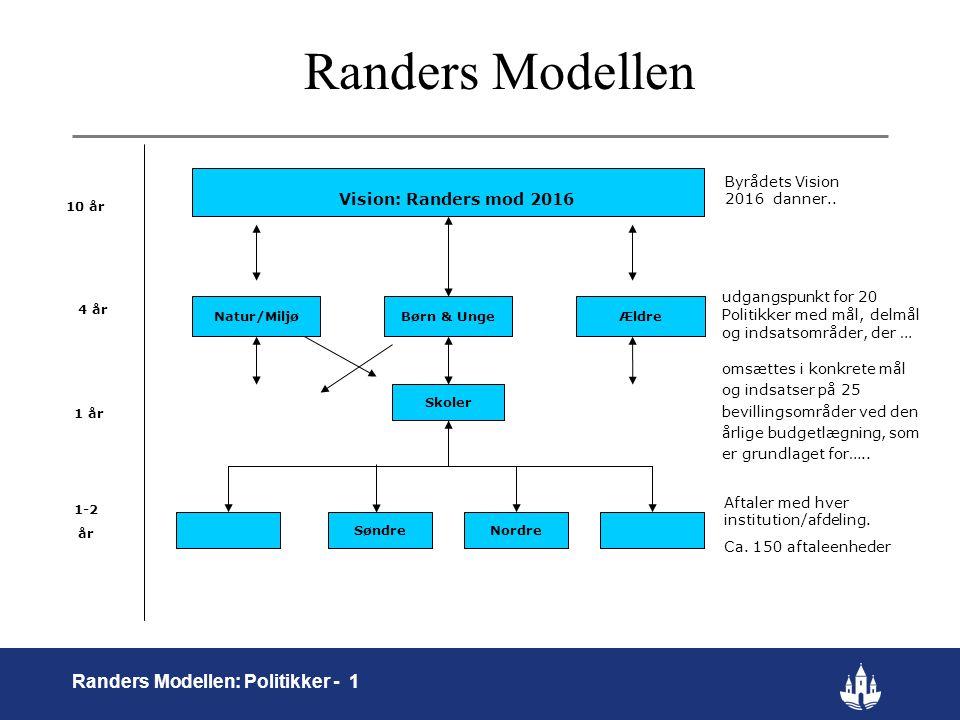 Randers Modellen Randers Modellen: Politikker - 1