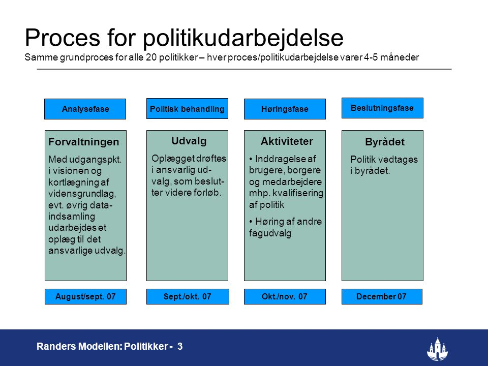 Proces for politikudarbejdelse Samme grundproces for alle 20 politikker – hver proces/politikudarbejdelse varer 4-5 måneder