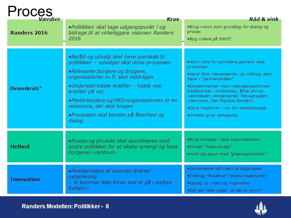 Proces Randers Modellen: Politikker - 8 Værdier Krav Råd & vink