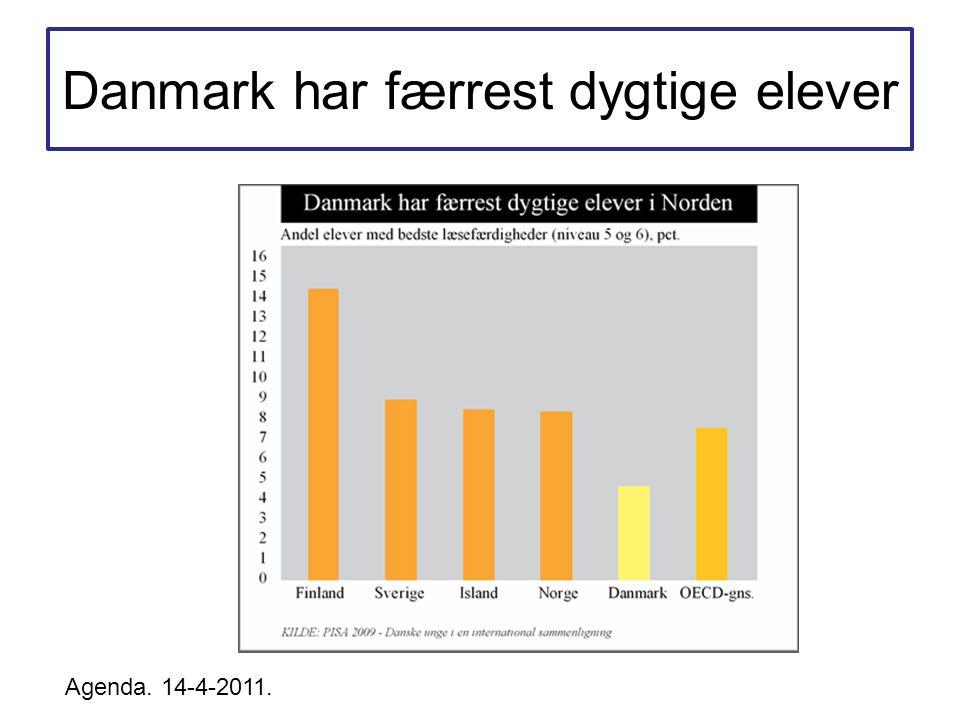 Danmark har færrest dygtige elever