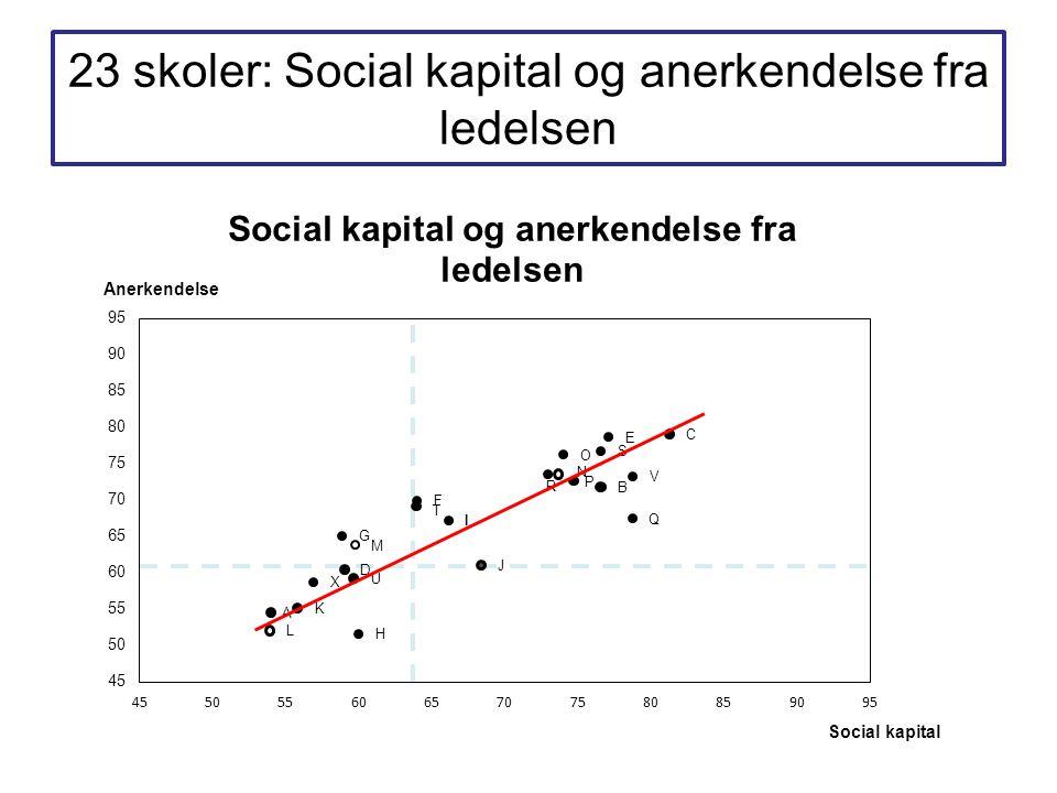 23 skoler: Social kapital og anerkendelse fra ledelsen