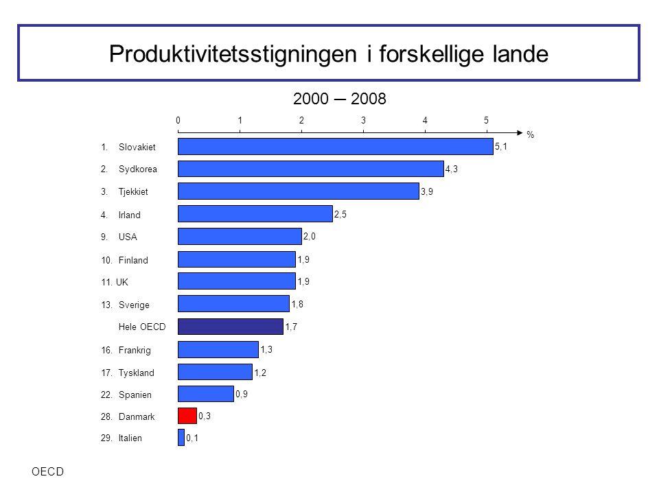 Produktivitetsstigningen i forskellige lande