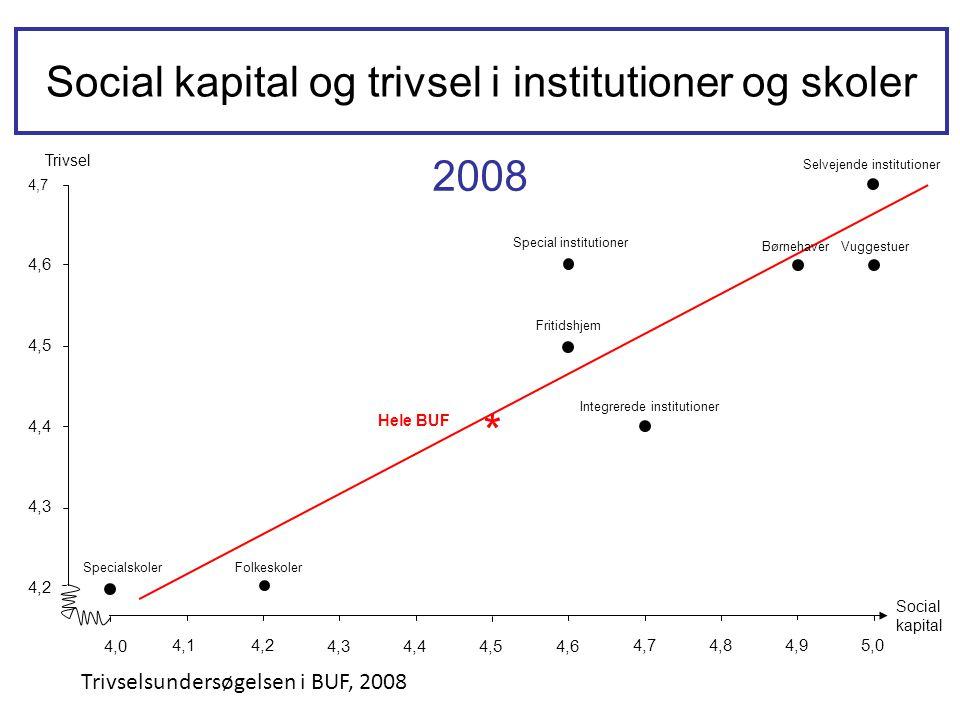 Social kapital og trivsel i institutioner og skoler