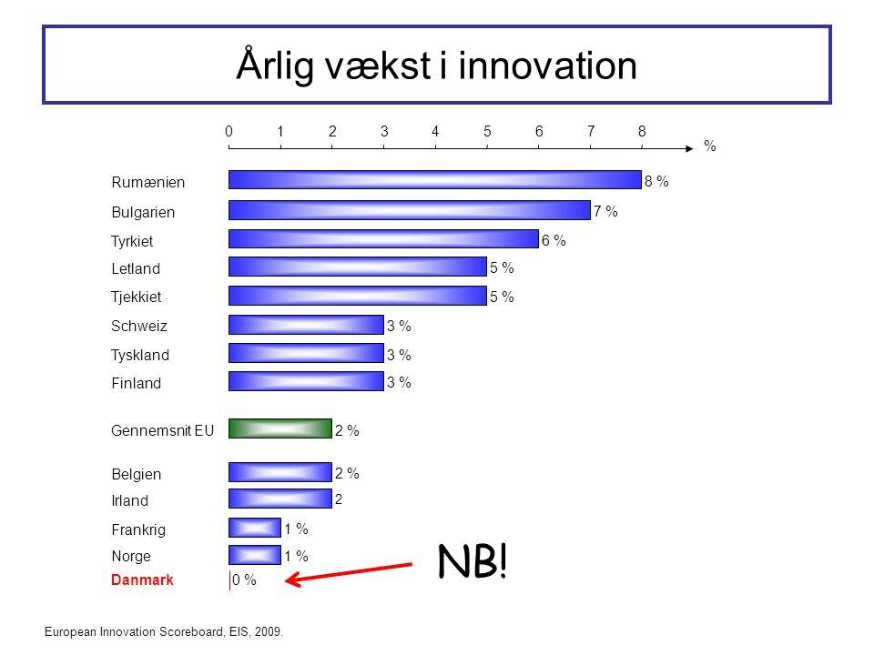 Årlig vækst i innovation