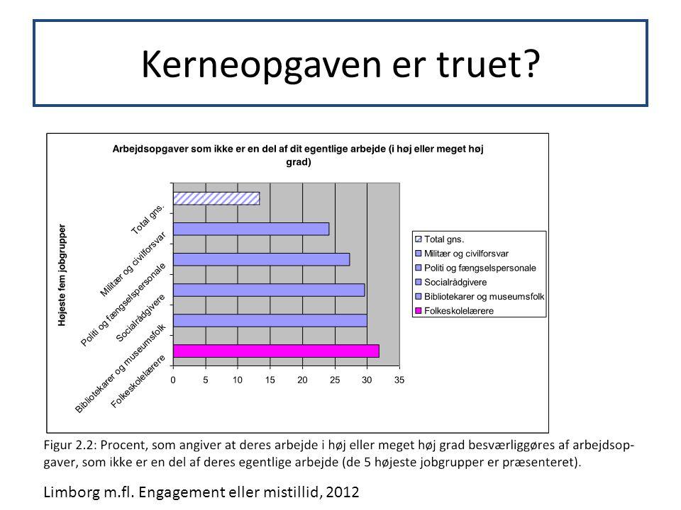 Kerneopgaven er truet Limborg m.fl. Engagement eller mistillid, 2012