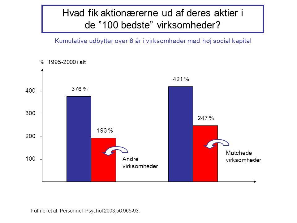 Kumulative udbytter over 6 år i virksomheder med høj social kapital