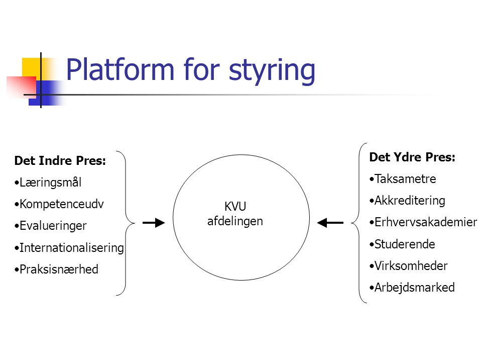 Platform for styring Det Ydre Pres: Det Indre Pres: Taksametre