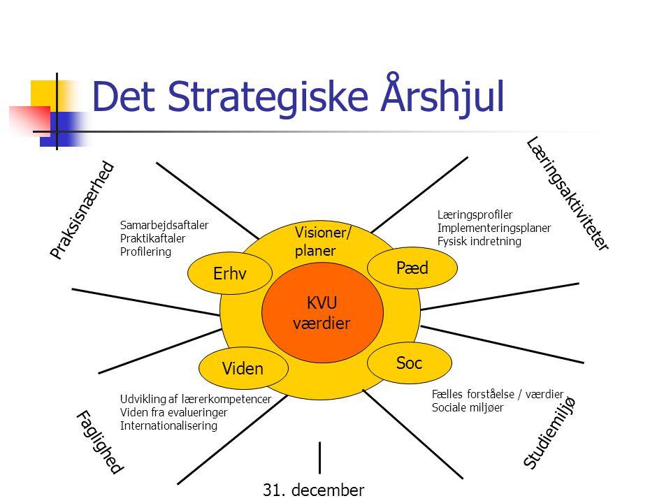 Det Strategiske Årshjul
