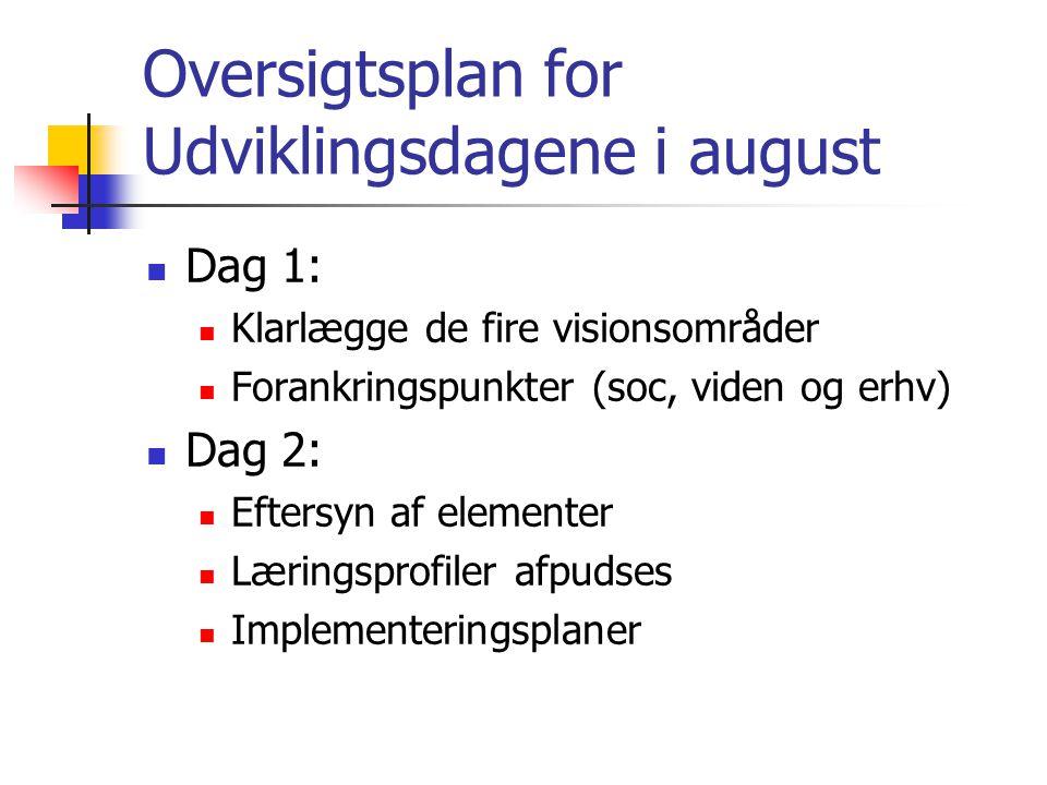 Oversigtsplan for Udviklingsdagene i august