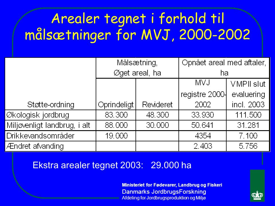 Arealer tegnet i forhold til målsætninger for MVJ, 2000-2002