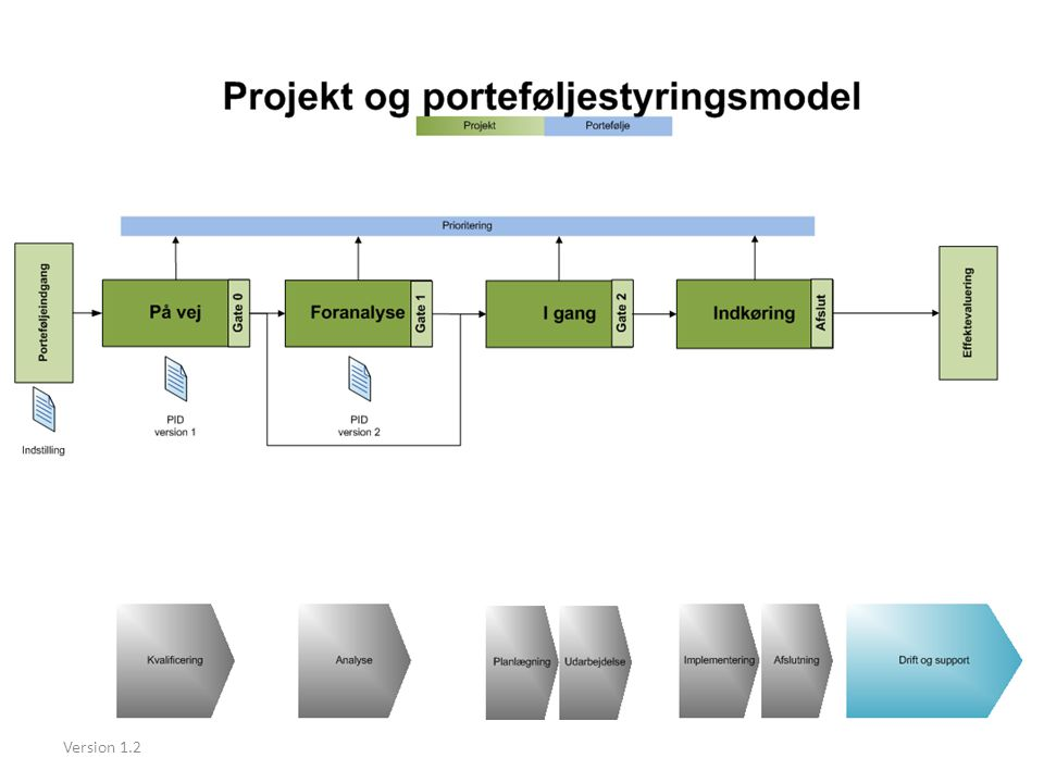 Foranalyse er analogien til projektering og planlægning i byggeriet