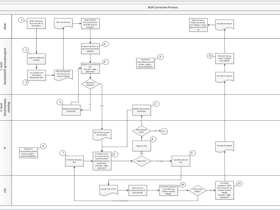E2E Test Strategi - Engrosmodel - ver. 0.8