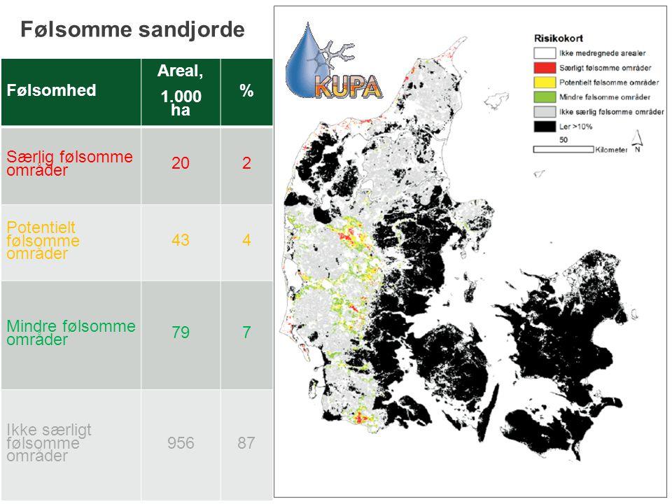 Følsomme sandjorde Følsomhed Areal, 1.000 ha % Særlig følsomme områder