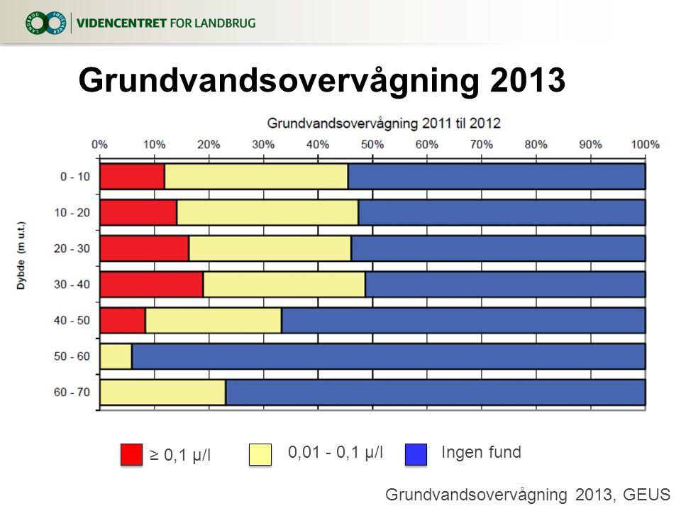 Grundvandsovervågning 2013