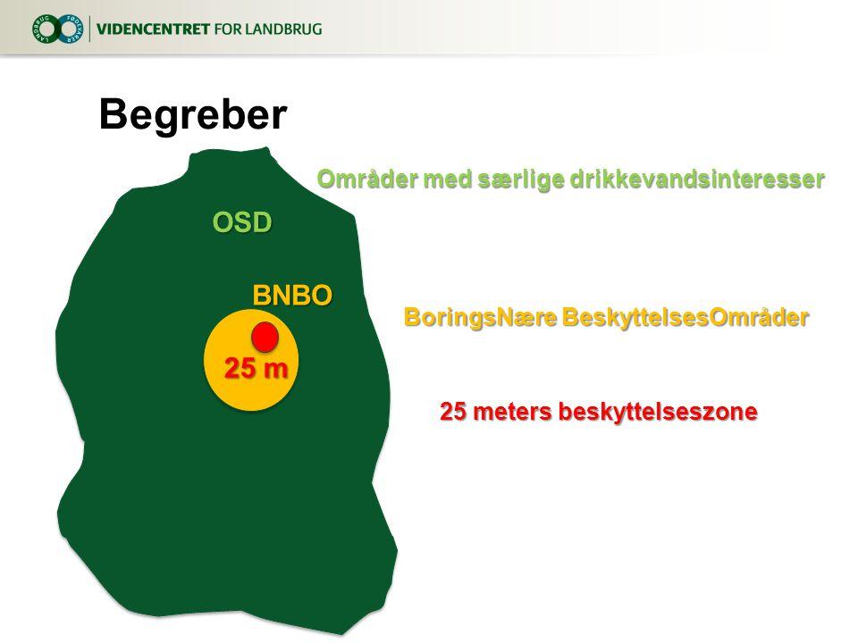 Begreber OSD BNBO 25 m Områder med særlige drikkevandsinteresser