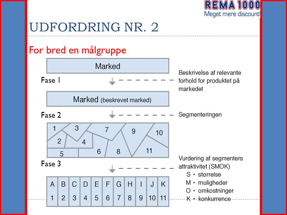 UDFORDRING NR. 2 For bred en målgruppe Fase 1 Fase 2 Fase 3