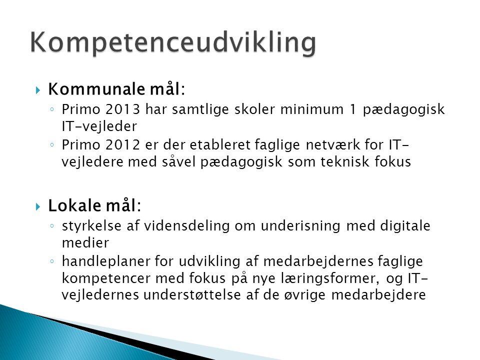 Kompetenceudvikling Kommunale mål: Lokale mål: