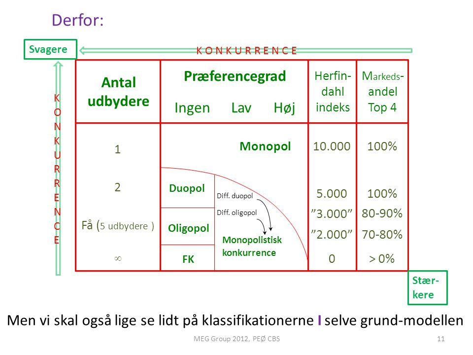 Derfor: Præferencegrad Antal udbydere Ingen Lav Høj
