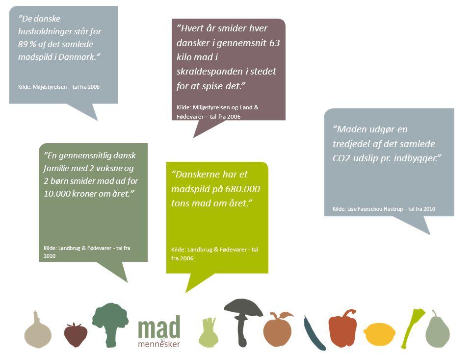 Maden udgør en tredjedel af det samlede CO2-udslip pr. indbygger.