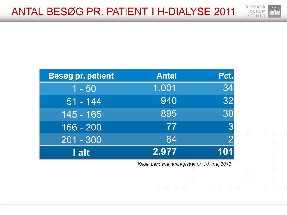 Antal besøg pr. patient i h-dialyse 2011