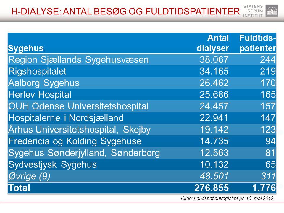 h-dialyse: antal besøg og fuldtidspatienter