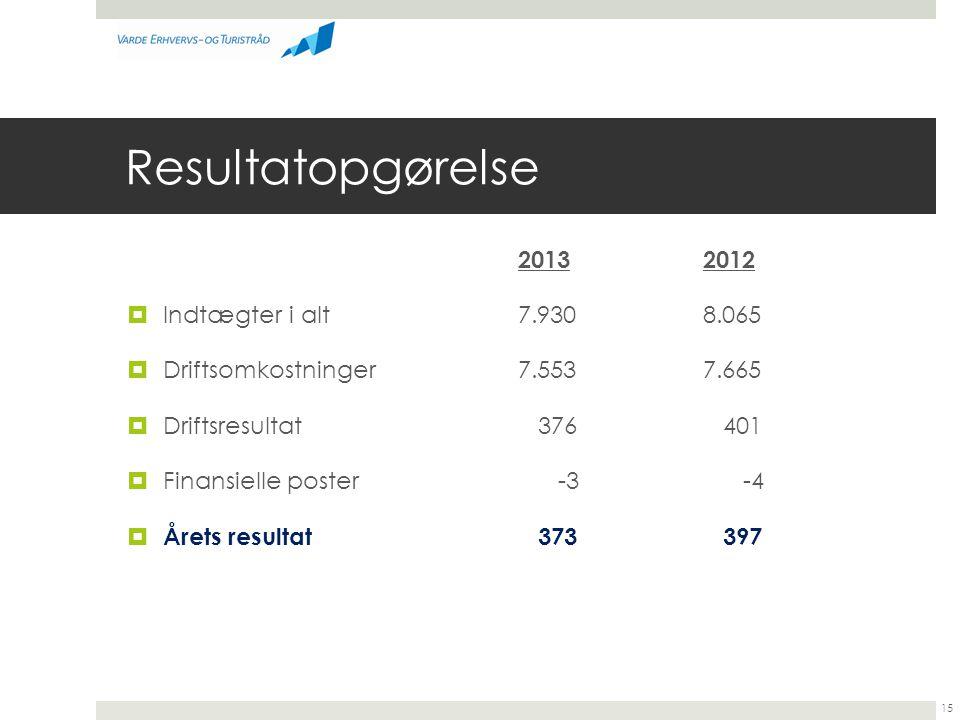 Resultatopgørelse 2013 2012 Indtægter i alt 7.930 8.065
