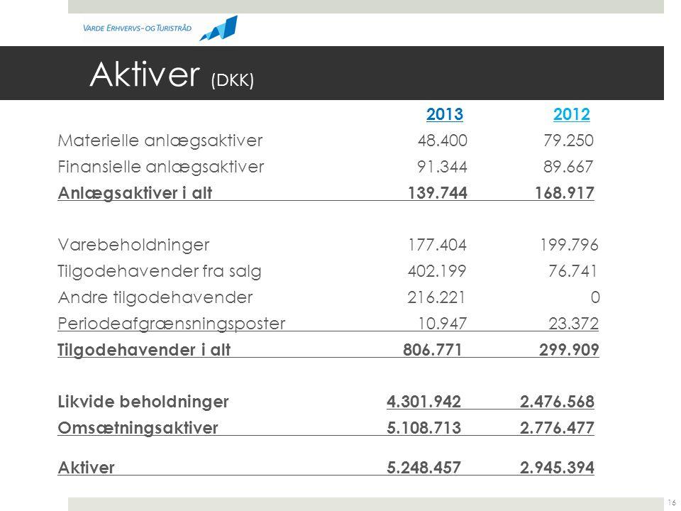 Aktiver (DKK)