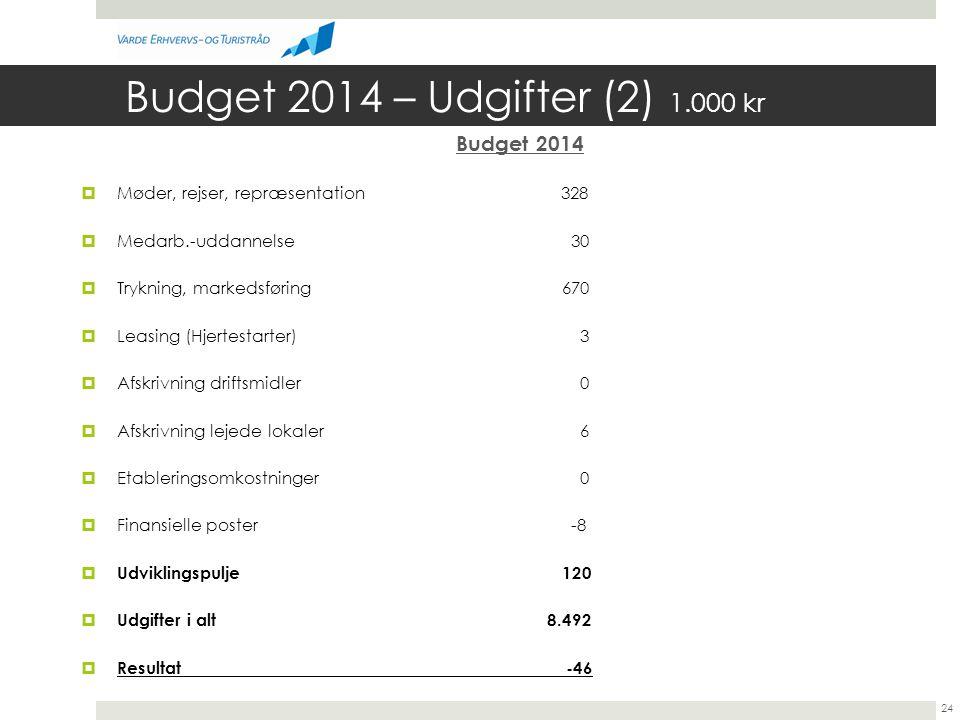 Budget 2014 – Udgifter (2) 1.000 kr Budget 2014