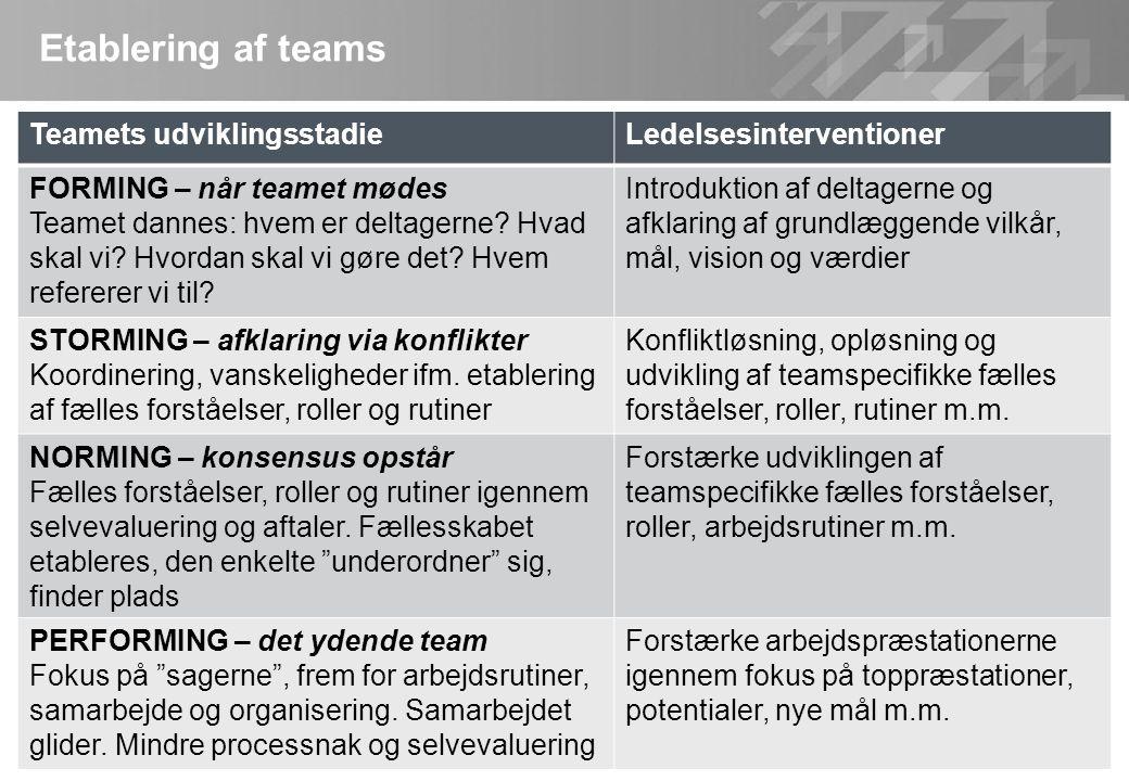 Etablering af teams Teamets udviklingsstadie Ledelsesinterventioner