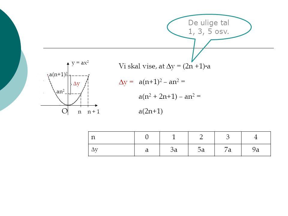 O De ulige tal 1, 3, 5 osv. Vi skal vise, at y = (2n +1)a